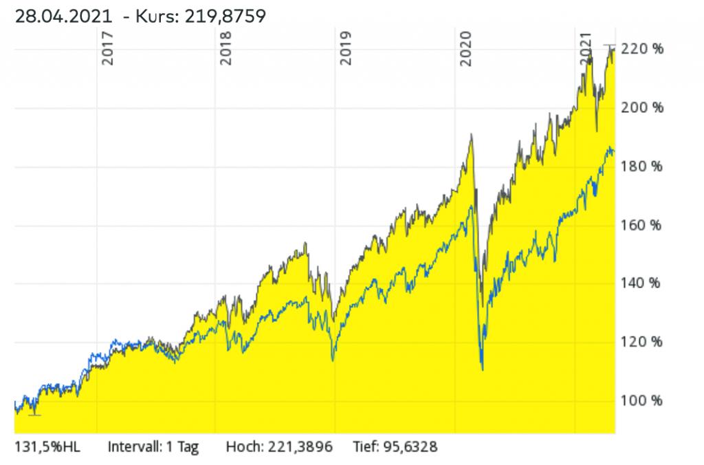 MSCI World ETF vs Momentum-ETF Vergleich – Welcher ETF hatte in den vergangenen Jahren bessere Renditen?