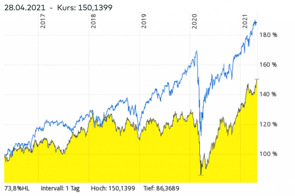 MSCI World ETF vs Rohstoff-ETFs Vergleich – Welcher ETF hatte in den vergangenen Jahren bessere Renditen?