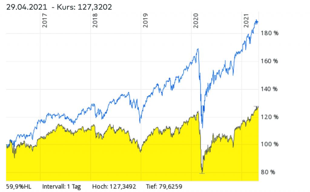 MSCI World ETF vs. Euro Stoxx 600 ETF – Welcher ETF hatte in den vergangenen Jahren bessere Renditen?