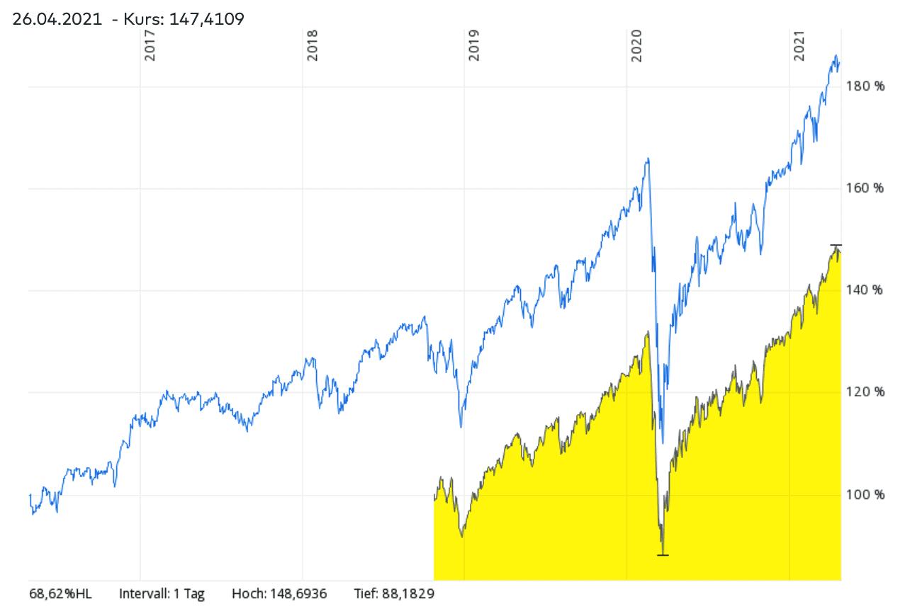 MSCI World ETF vs. Nachhaltige ETFs Vergleich- Welcher ETF hatte in den vergangenen Jahren bessere Renditen?