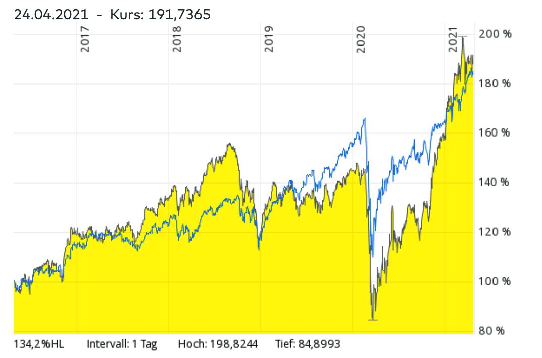 MSCI World ETF vs. Small Cap ETF Vergleich - Welcher ETF hatte in den vergangenen Jahren bessere Renditen?