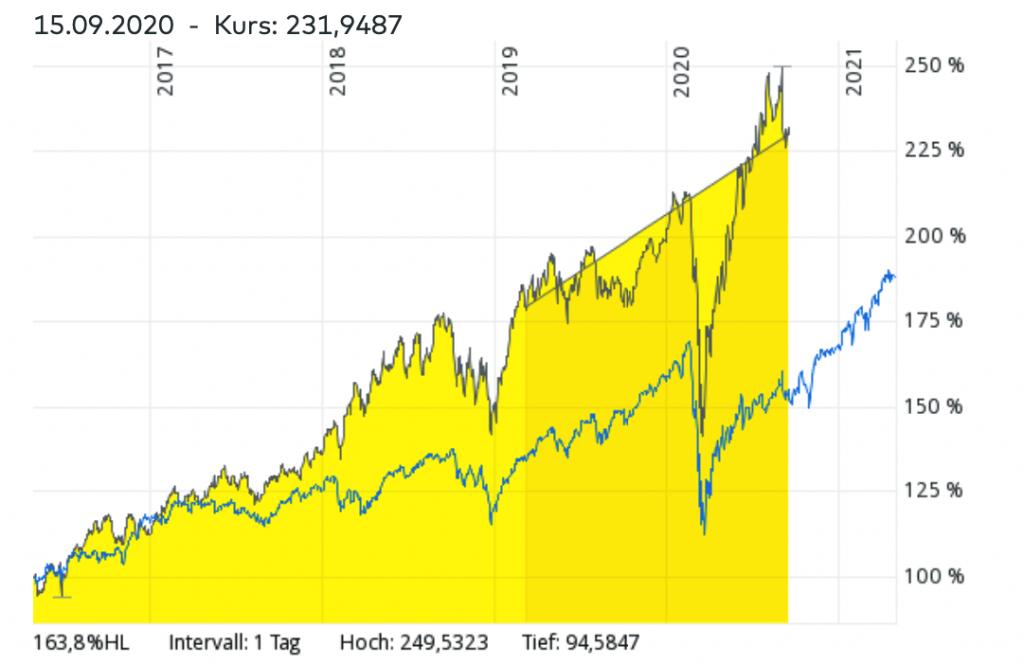 MSCI World Index vs. Cybersecurity-ETFs – Welcher ETF hatte in den vergangenen Jahren bessere Renditen?