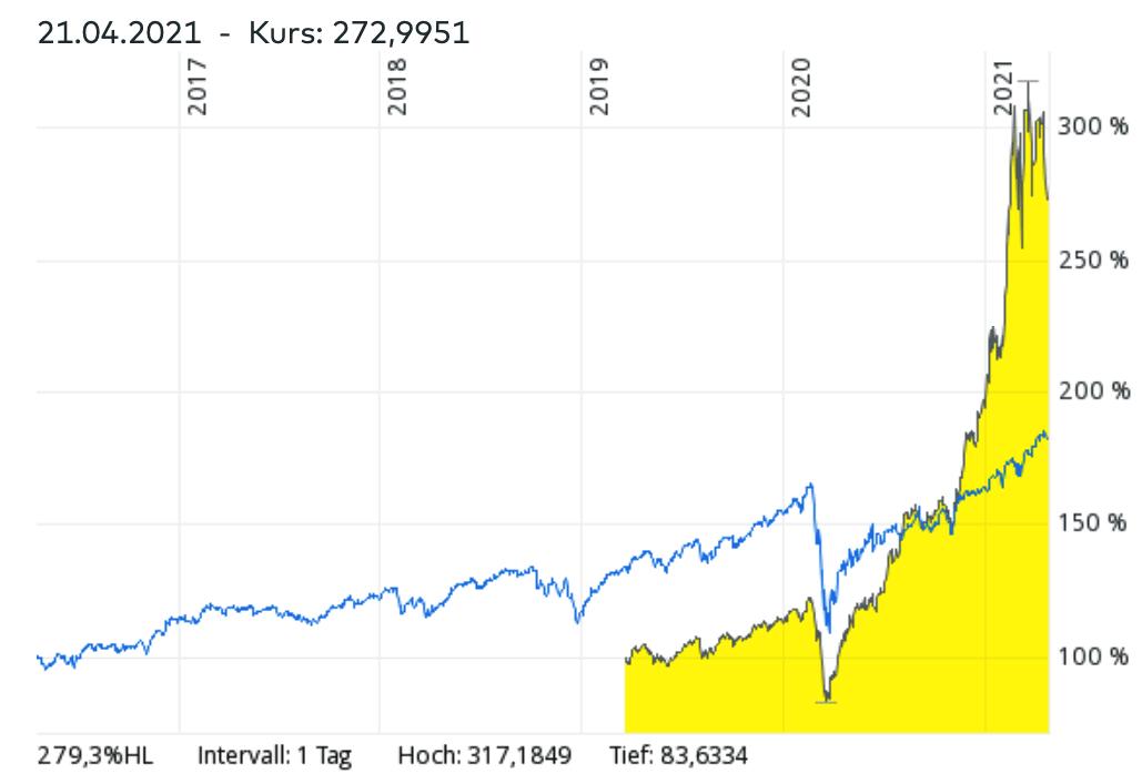 MSCI World vs Invesco Blockchain etf