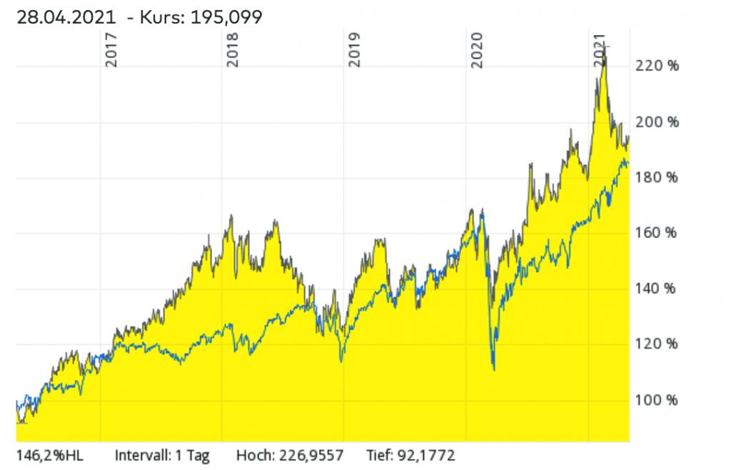 Vergleich zwischen MSCI World ETF und China ETF - Welcher ETF hat sich in den letzten Jahren besser entwickelt?