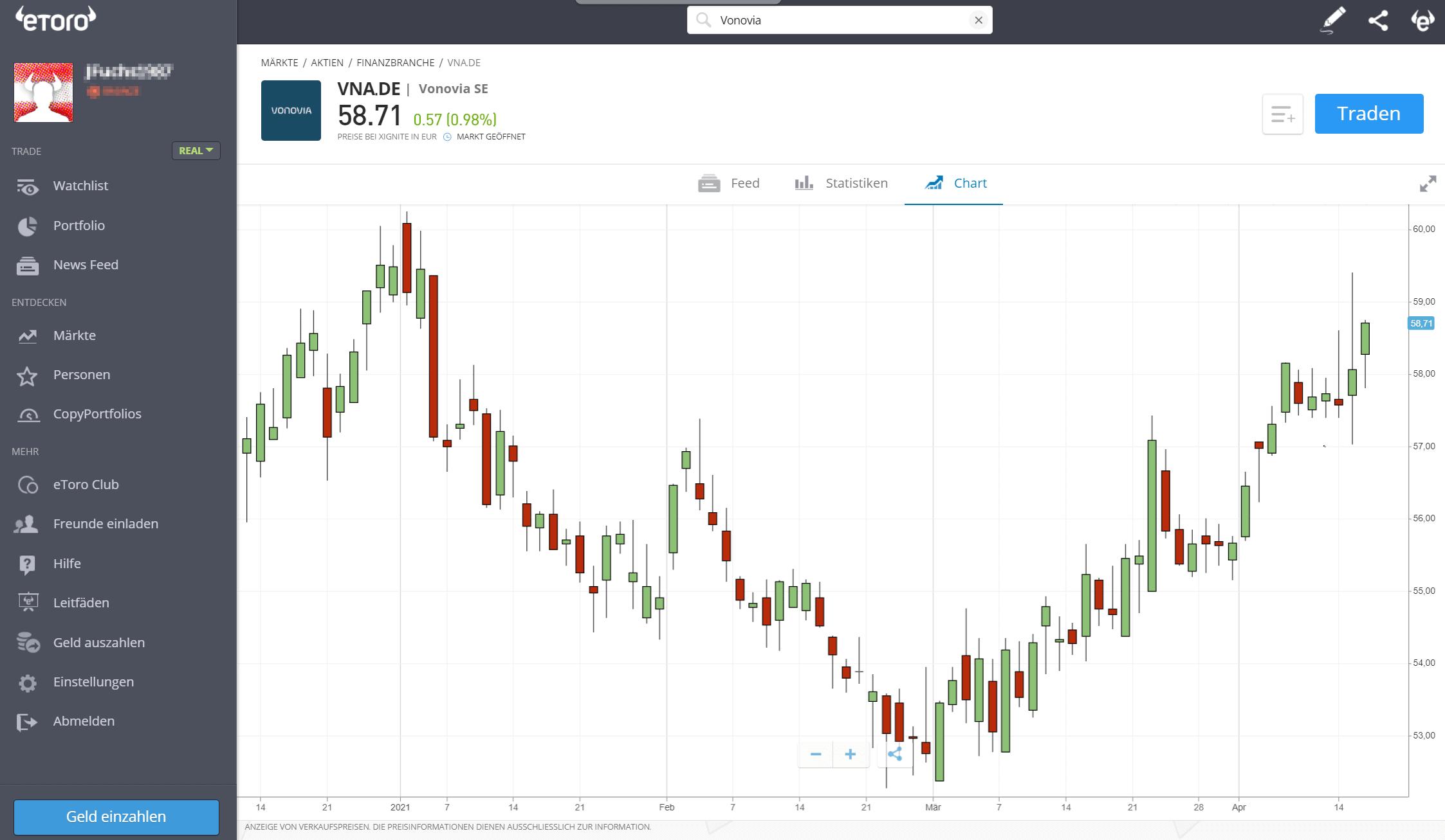 Vonovia Aktie Chart