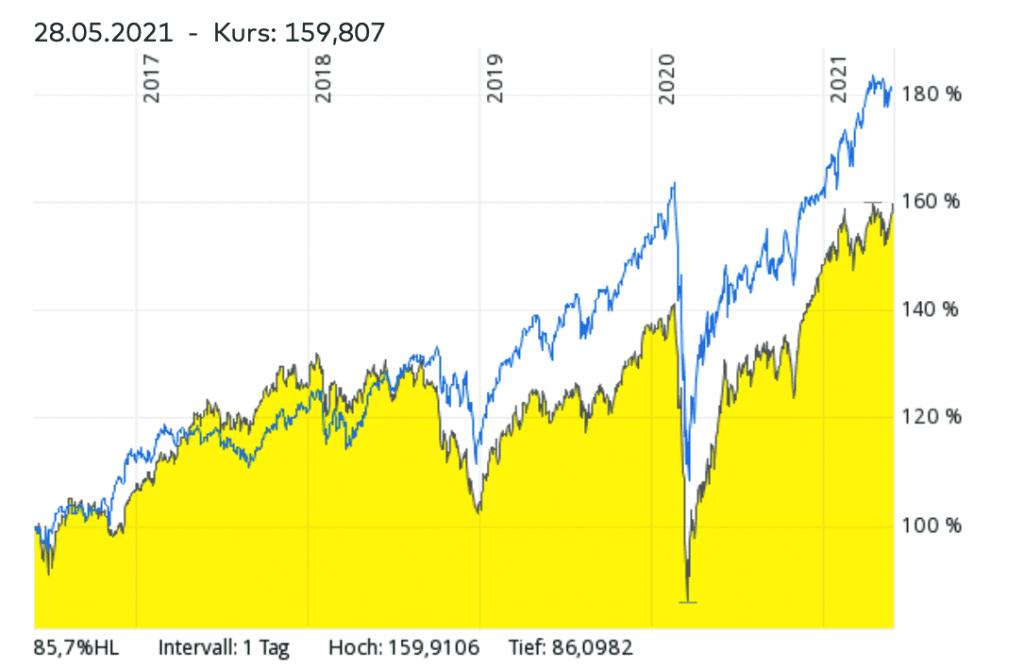 MSCI World ETF vs. MDAX ETFs Vergleich- Welcher ETF hatte in den vergangenen Jahren die besten Renditen?