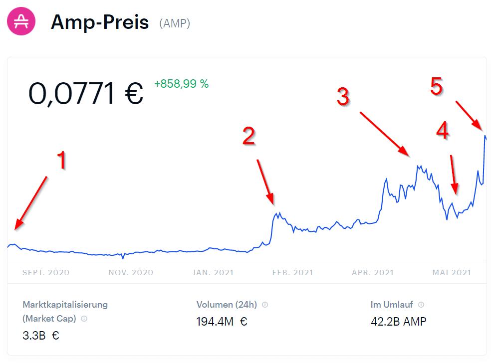 AMP Preis