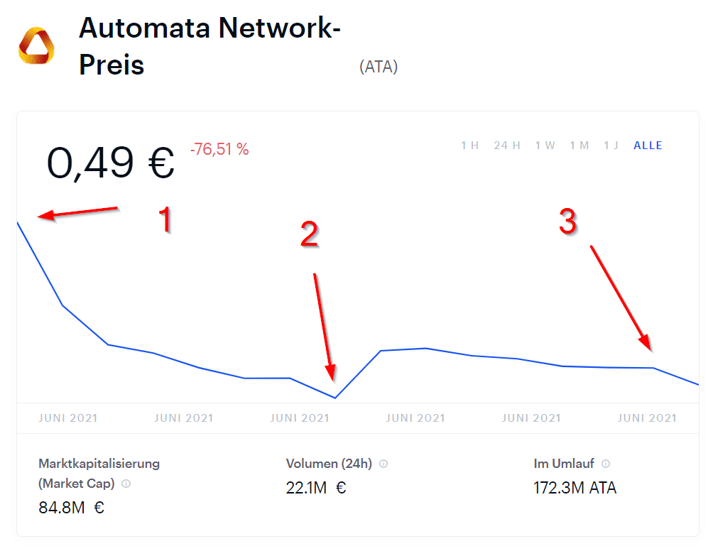 Automata Network Preis