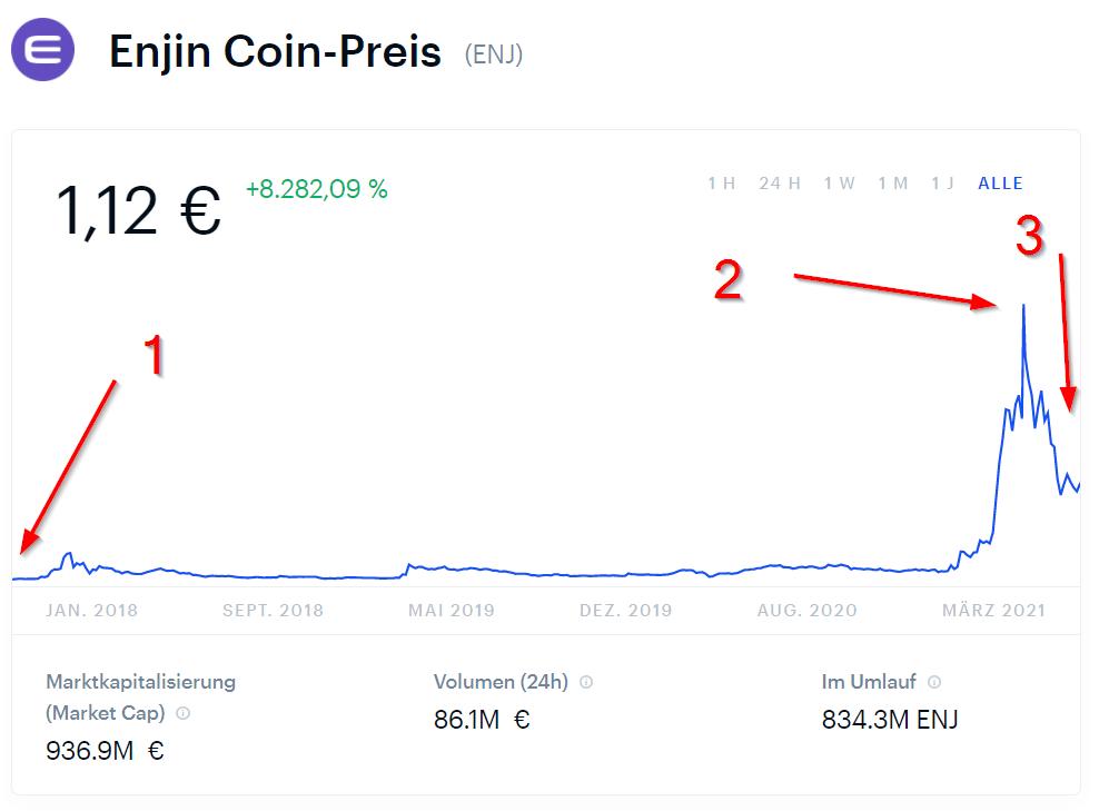 Enjin Coin Preis