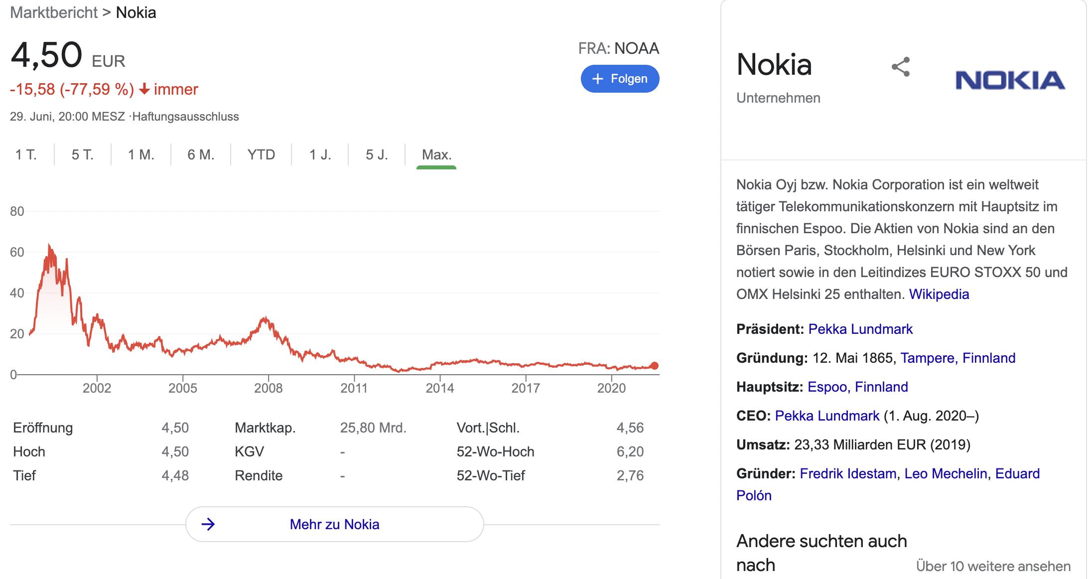 Nokia aktie