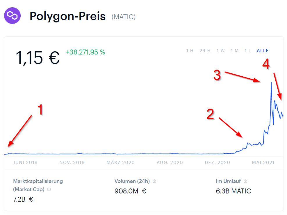 Polygon Preis