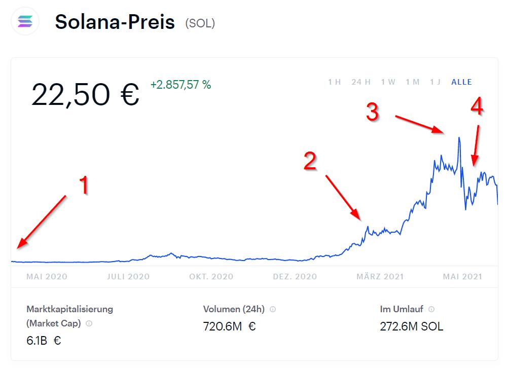 Solana Preis