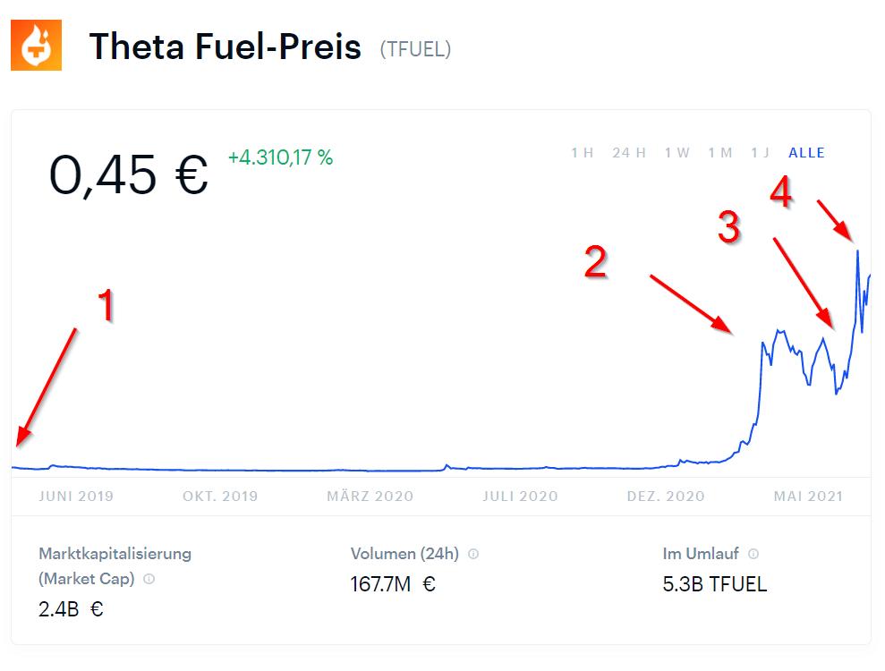 Theta Fuel Preis