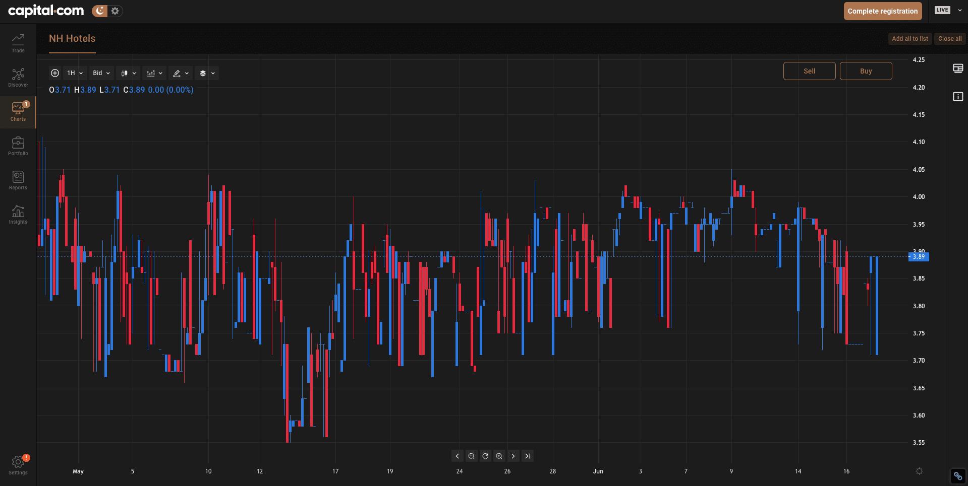 capital.com charts