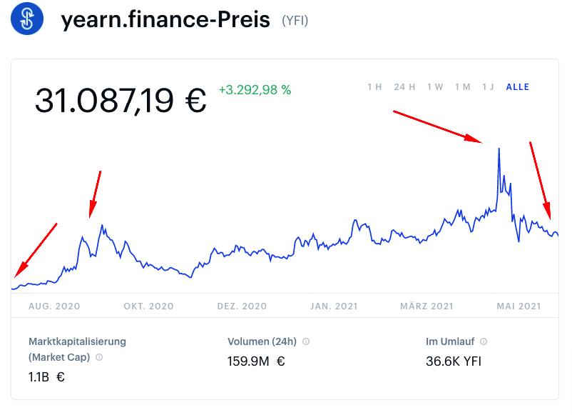 yearn.finance kurs