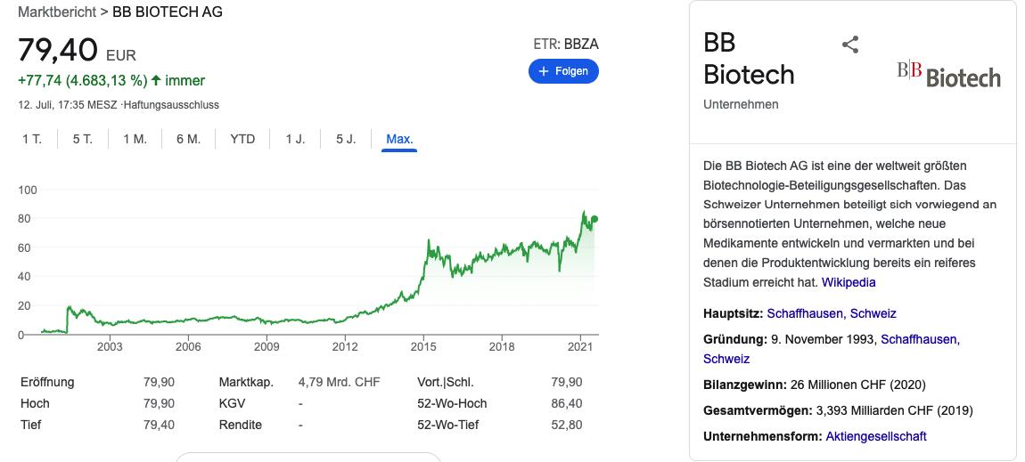 BB Biotech aktie