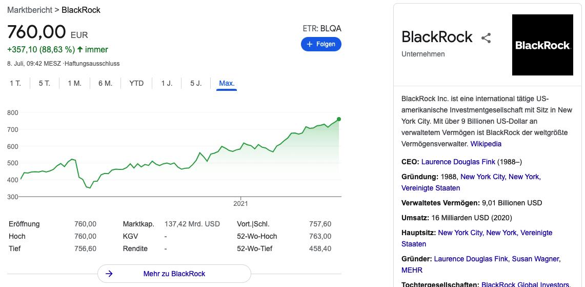 Blackrock aktie