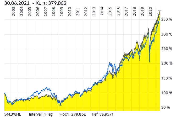 IShares Core S&P 500 UCITS ETF im Vergleich zu MSCI World ETFs und anderen Robotik-ETFs