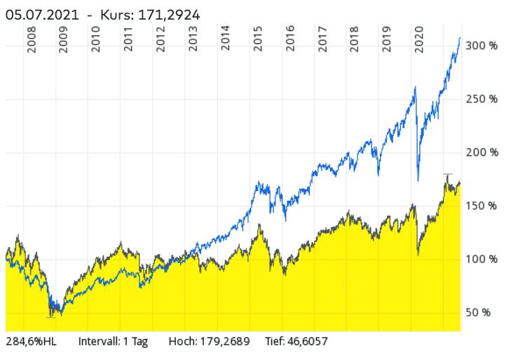 MSCI World ETF Sparplan vs. MSCI All Country World und MSCI Emerging Markets Sparplan – welcher Sparplan performte besser?