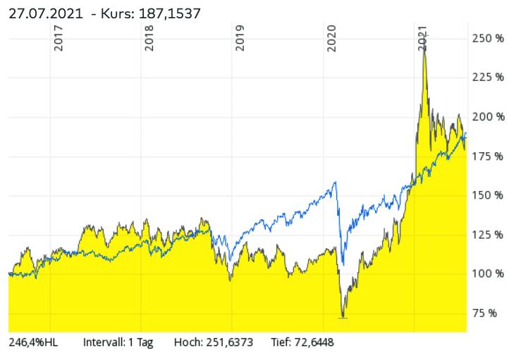MSCI World ETF vs. 3D Druck ETFs im Vergleich - Welcher ETF hat in den letzten Jahren bessere Renditen erzielt?