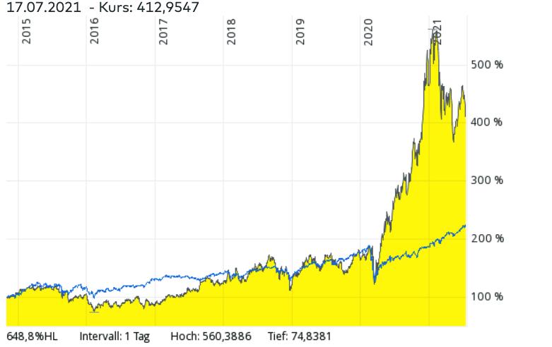 MSCI World ETF vs. ARK Genomic Revolution ETFs Vergleich – Welcher ETF hatte in den vergangenen Jahren bessere Renditen?