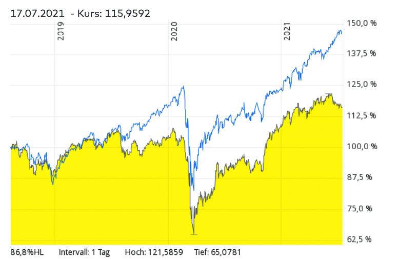 MSCI World ETF vs. ETFs für Asien- Vergleich – Welcher ETF hatte in den vergangenen Jahren bessere Renditen?