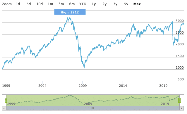 STOXX Global Select Dividend 100