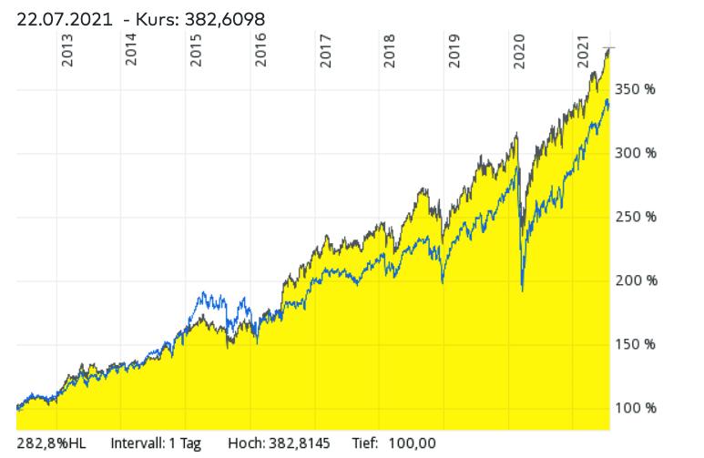 Vanguard S&P 500 ETF im Vergleich zum MSCI World