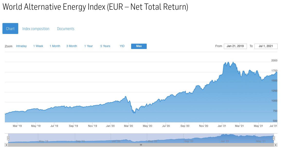 World Alternative Energy Total Return Index