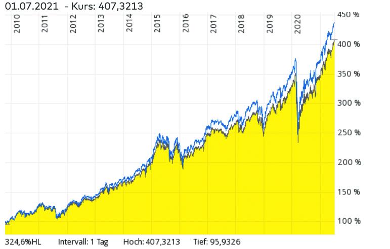 iShares Core MSCI World UCITS ETF Vergleich mit MSCI World Index