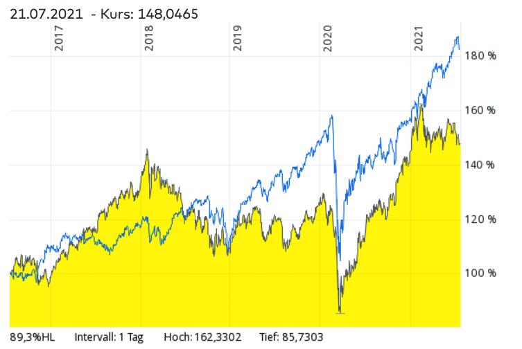 iShares MSCI EM UCITS ETF im Vergleich mit MSCI World ETF