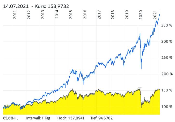 iShares STOXX Global Select Dividend 100 UCITS ETF- Vergleich mit iShares MSCI World ETF und anderen ähnlichen ETFs