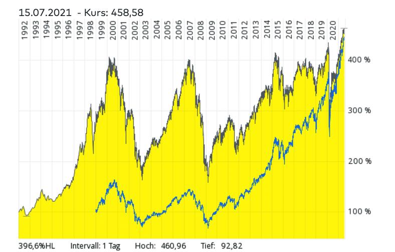 iShares Stoxx Europe 600 UCITS ETF im Vergleich zum MSCI World