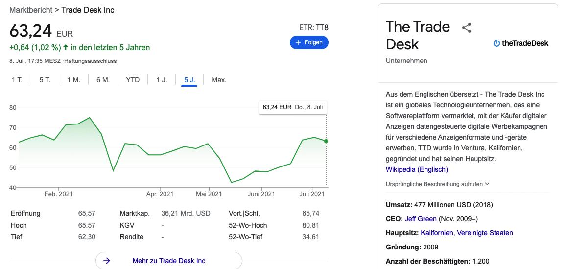 trade desk aktie