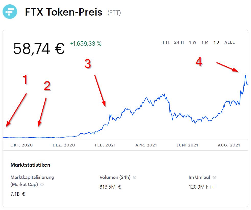 FTX Token Preis